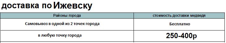 Доставка-плюшевых-мишек-Ижевск